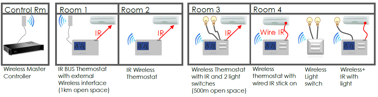 Semi Wireless Configuration