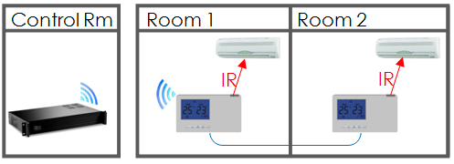 Installation Wiring Wired thermostat Master controller RX TX Wireless thermostat