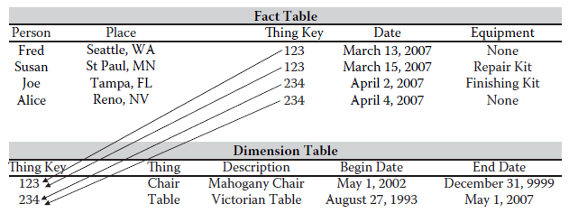 dimensions and facts in data warehousing pdf
