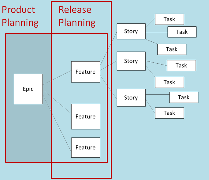Product Planning Scrum