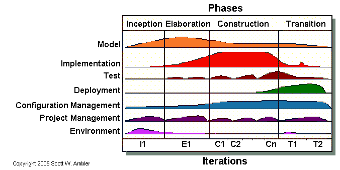 A Software Project Management Innovation (SPM) Methodology Figure 2: The four phases of the Unified Process. (Scott W.