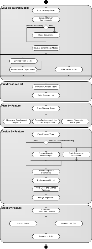 A Software Project Management Innovation (SPM) Methodology Figure 5: FDD process model (Nebulon Pty. Ltd, n.d.). As seen in the figure above, there are five processes (Highsmith J. A., 2002).