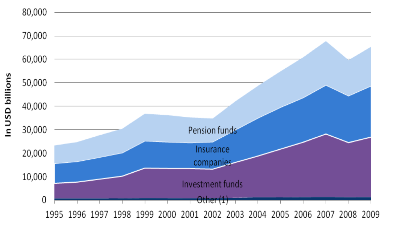 2. Trends : Pension Landscape Over the past two decades AUM in OECD countries have been growing.
