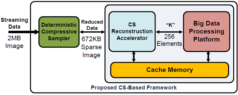 67 38,019 CS-based framework is fully implemented for the Image reconstruction and Face Detection application on NVIDIA TK1 CPU+GPU platform and PENC many-core Compared to CPU