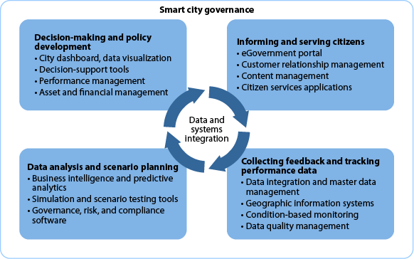 Smart Governance: The