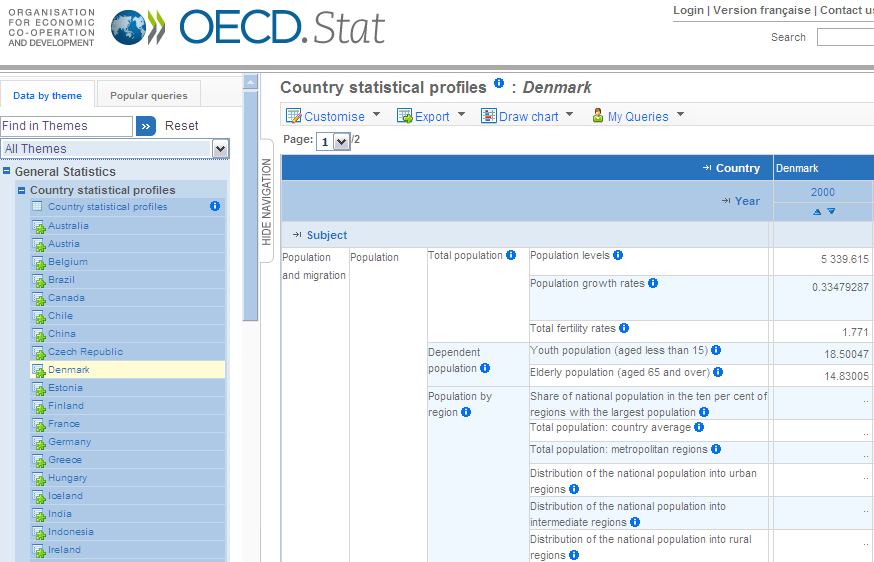 Viewing the Country Statistical Profiles The Country Statistical Profiles dataset is useful for cross-country comparisons based on key indicators compiled from all other datasets in OECD.Stat. Click on a pre-defined country or region table below the Country Statistical Profiles dataset in the Themes panel.