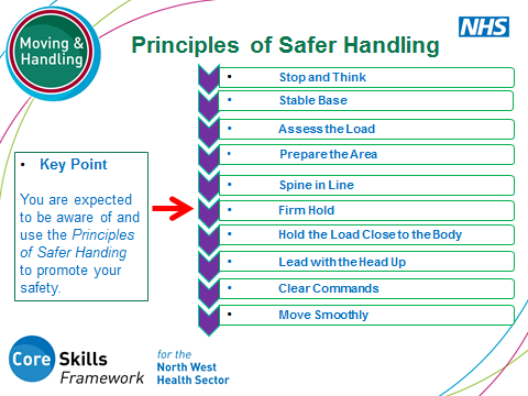 SLIDE 18: Principles of Safer Handing Use this slide to raise awareness of the key principles to ensure safer moving and handling. Building upon the