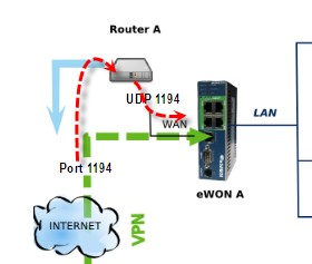 Configuration of the ADSL Routers Chapter 5. 5. Configuration of the ADSL Routers Port Forwarding You will have to configure the ADSL router of site A to make a port forwarding (router A).