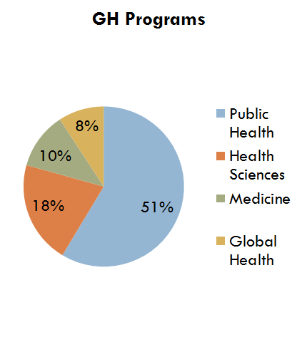 11 Figure 2.3 depicts the percentages of global health programs in various academic departments.