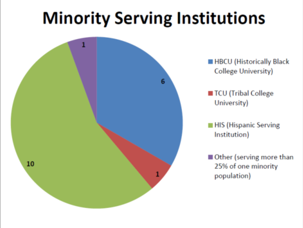 14 of the campus. Both the University of Arizona and California State University Fullerton have 61% or more of its global health students from a minority population. Chart 3.