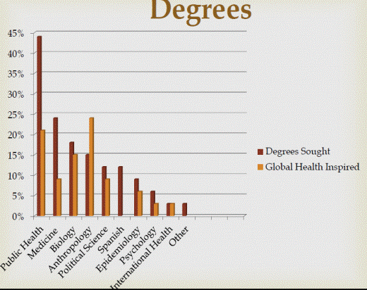 21 Graph 3.5 lists the degrees pursued by survey responders.