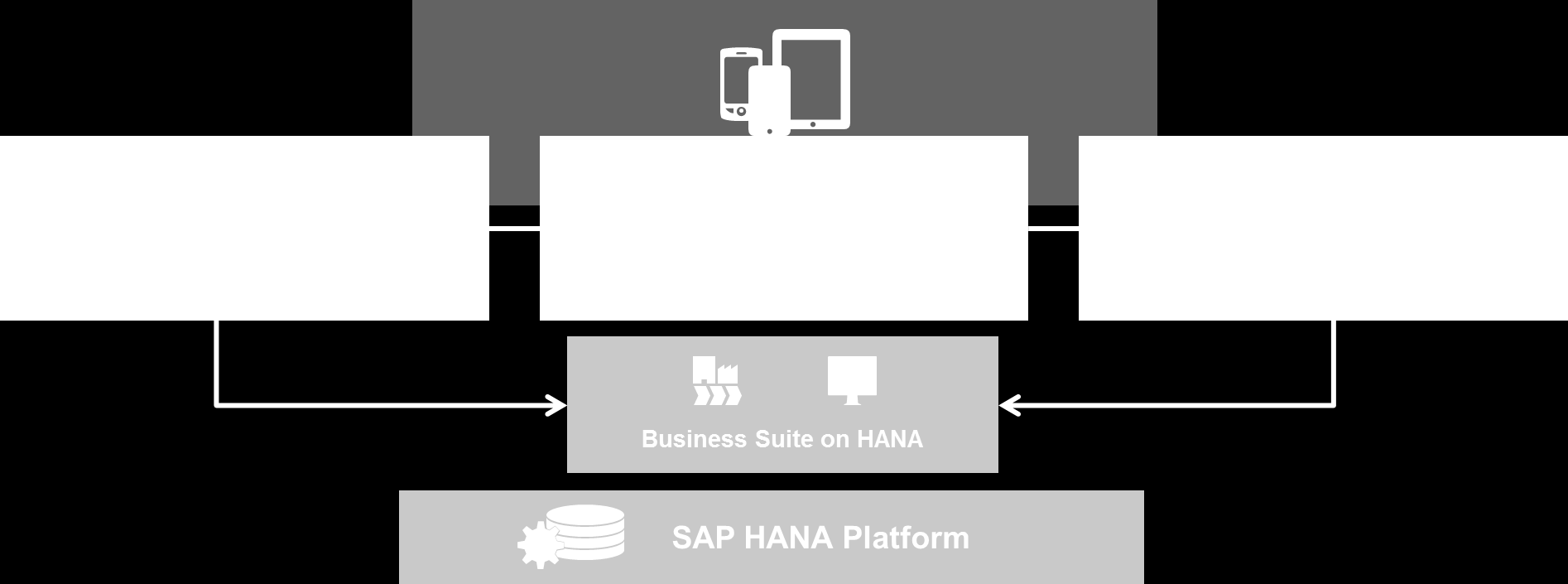 Financials Add-On for Suite on HANA Aligned Single Source of Truth Agile Real time finance