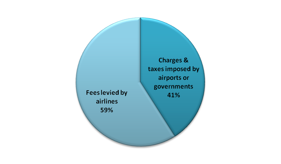 Figure 3: Charges and taxes imposed on passengers by airports or government authorities vs.