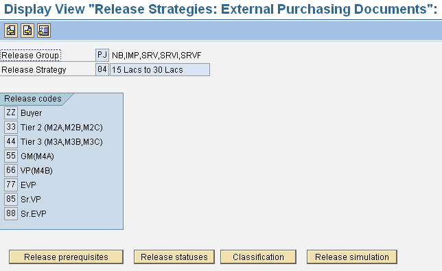 Release Indicators are created via configuration (These Indicators are assigned to the Purchasing document after the release is affected.