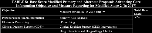 Modified Stage 2 in 2017 For those MIPS-eligible clinicians using EHR technology certified to the 2014 Edition, CMS is proposing modified Primary and Alternate Proposals for the base score.