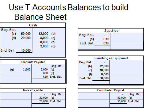 Supercuts Super Salon Balance Sheet at August 31, 2012 Assets Liabilities Cash $ 10,000 Accounts Payable $ 630 Supplies $ 630 Notes Payable $ 20,000 Current