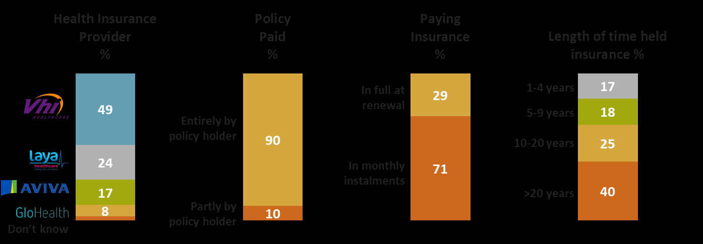Figure 2.2 Key attributes of health insurance customers Figure 2.2 provides a profile of respondents in terms of the nature of their health insurance coverage.