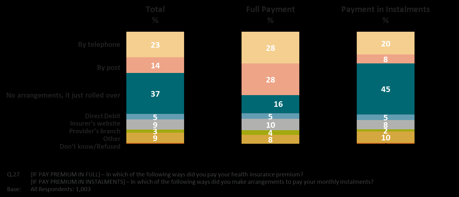 Figure 4.5. Sources of information used when considering making changes to policy Respondents were also asked about how they paid their premium or made arrangements for paying their premium.