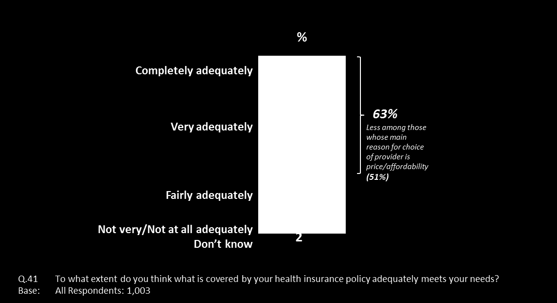 Figure 7.2 Perceived adequacy of health insurance policy coverage As can been seen in Figure 7.