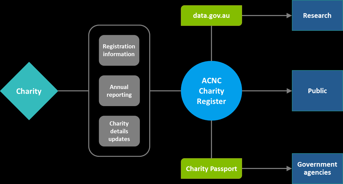 Maintaining the free ACNC Charity Register The ACNC maintains a free and searchable online public register of charities.