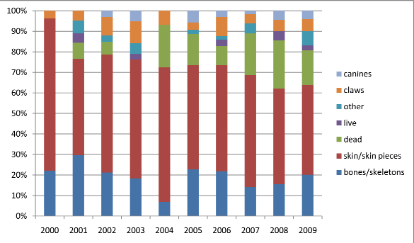 Figure 4 Reported Tiger items present (percentage) in seizures per country, 2000 2010 Figure 5 Reported Tiger items present
