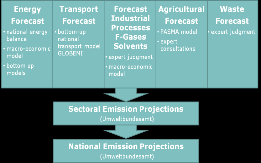 Austrian Environment Agency to coordinate the development of emission projections and to report the required data in a format in line with the legal basis.