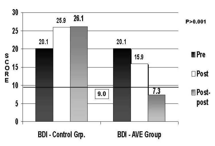 Audio-Visual Entrainment (AVE) as a Treatment Modality for Seasonal Affective Disorder, Berg, K; Siever, D; Journal