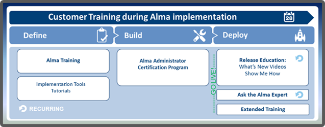 1.1 Education in the Alma Lifecycle Alma Training is at your service throughout the entire implementation lifecycle and beyond, after Go Live.