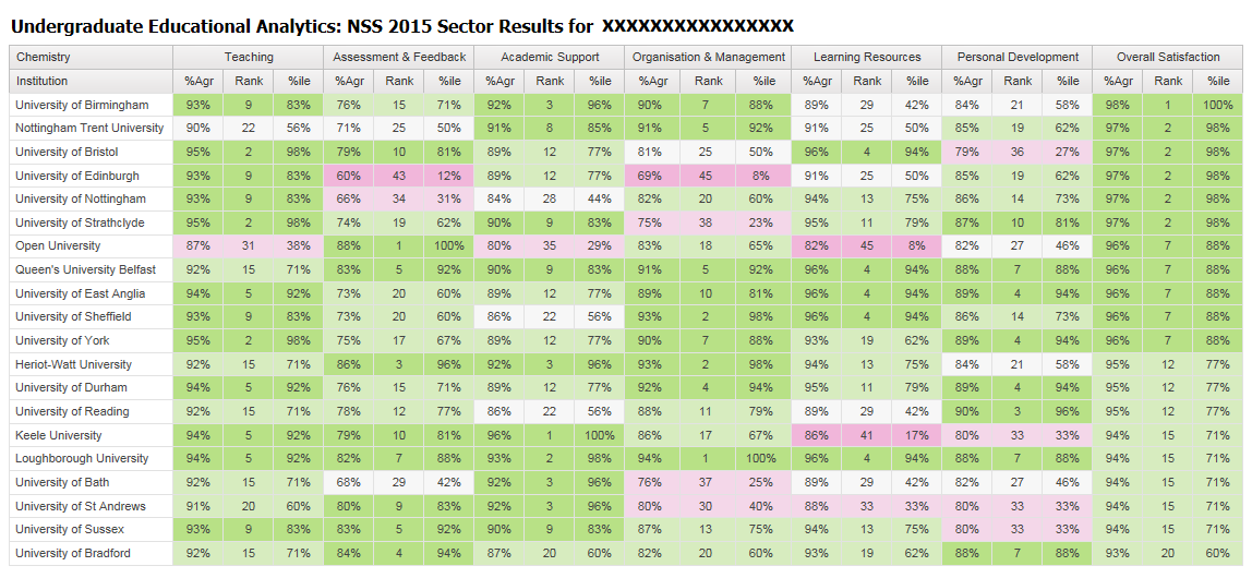 NSS Sector Results This report is only available for UG level and shows a sector heatmap for the chosen subject.