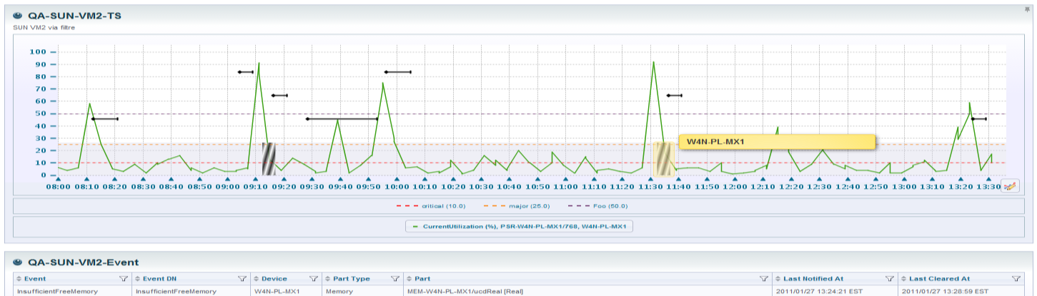 Performance and SLA monitoring Historical, real-time views, trending and forecasting