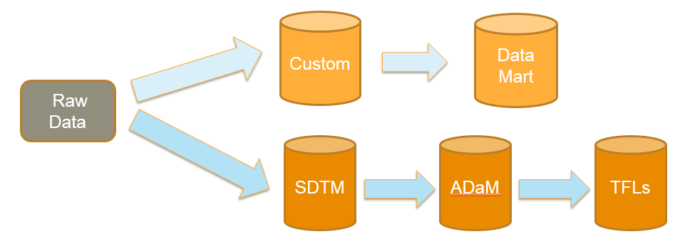 Figure 1. Simple Representation of Data Mart Creation With standardized study data, or put another way, stable inputs, analytical and graphical tools can be built, used and reused.
