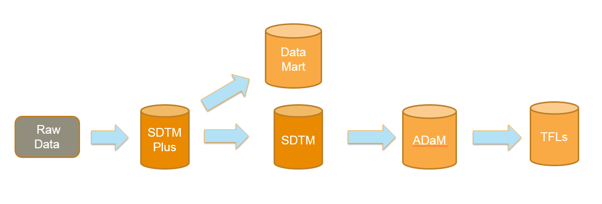 Figure 4. SDTM Standardization, SDTM Plus Created after SDTM But as part of maintaining a clean, simple path to analysis and submission the path to the data mart becomes more complex.