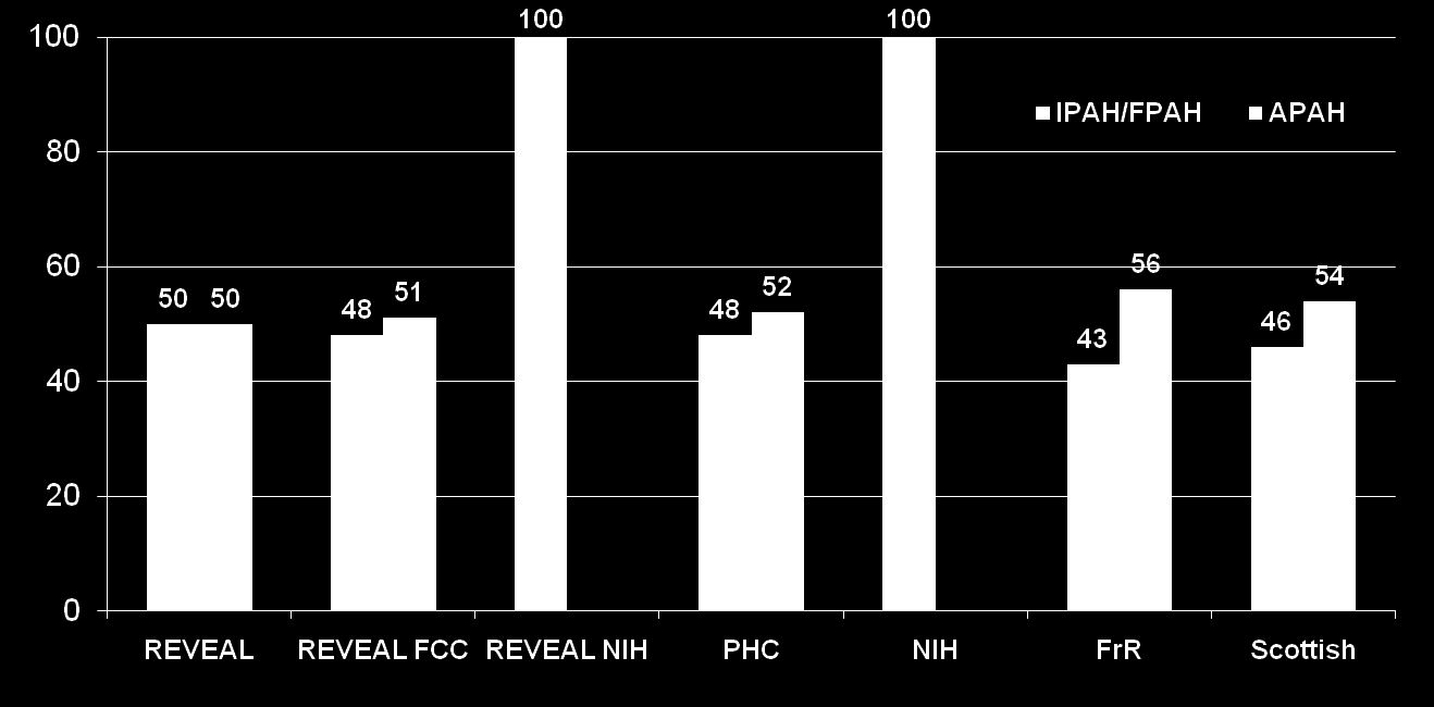 Percent of Patients Characteristics of the Registries Frost et al. CHEST 2010 (taken from Fig.