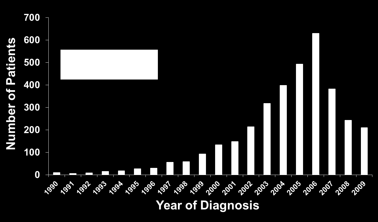 When were REVEAL patients diagnosed?