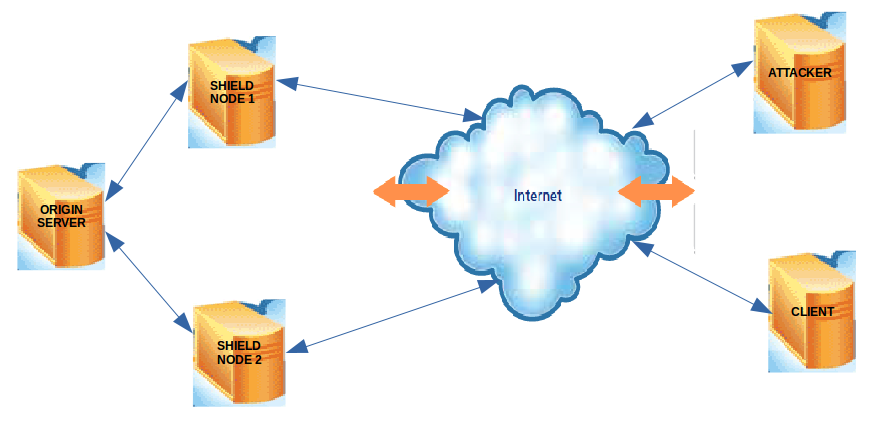Goals Our goal is to simulate a Denial of Service attack and to completely secure availability of the destination server by using shield nodes which will detect and mitigate connection and bandwidth
