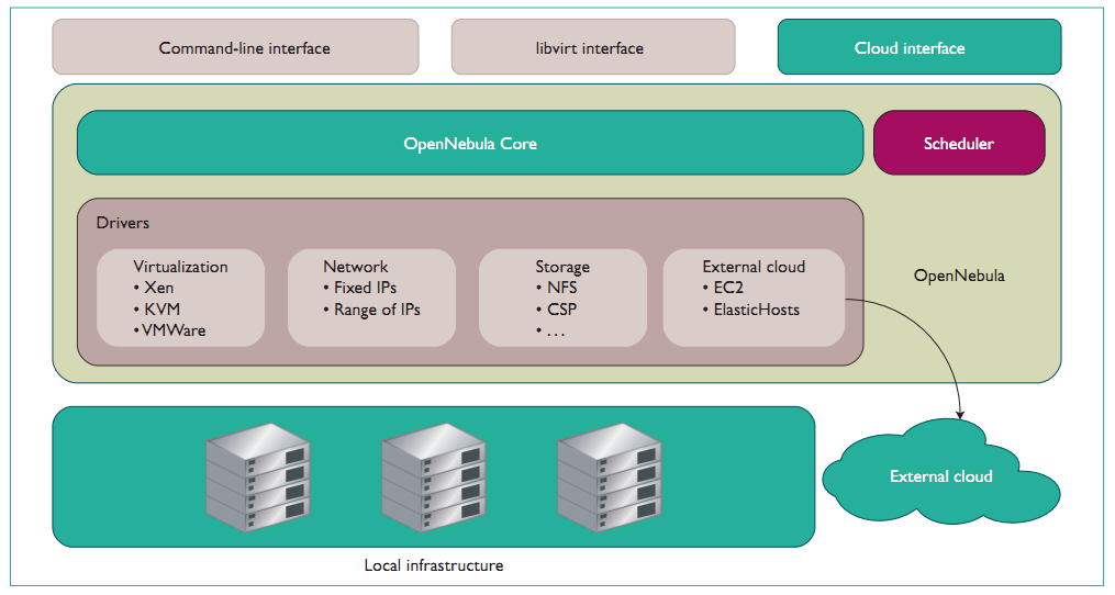 The OpenNebula Architecture