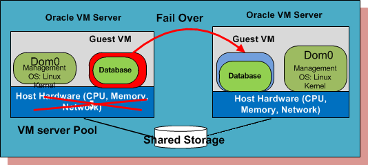 High Available System Architecture Oracle VM provides HA against physical server failure Applications run on virtual machines Virtual machines run on a pool of VM servers (VM server