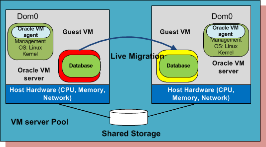 High Available System Architecture Oracle VM provides live migration to prevent planned downtime Live migration to another VM server without downtime of VM Migrating the virtual
