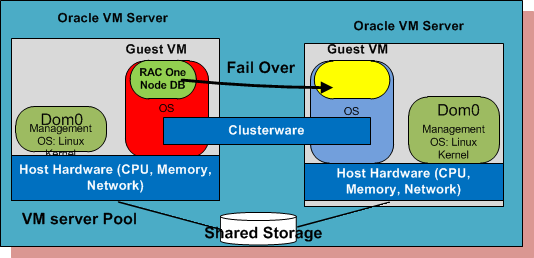 High Available System Architecture Oracle RAC one node works with Oracle VM: RAC One Node fully supported in Oracle VM environment.
