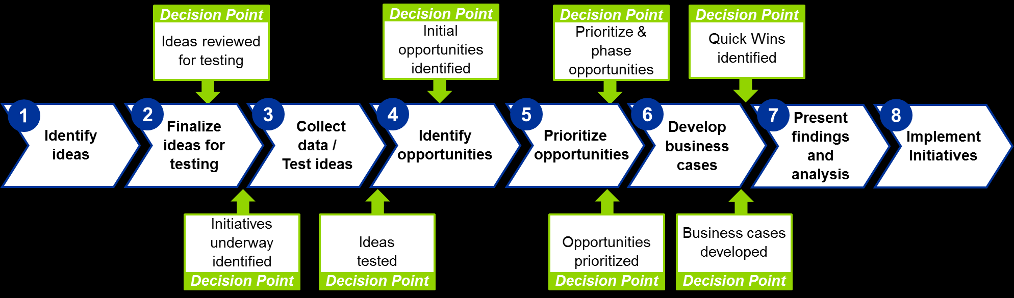 A Hypothesis Led Eight Step Approach.