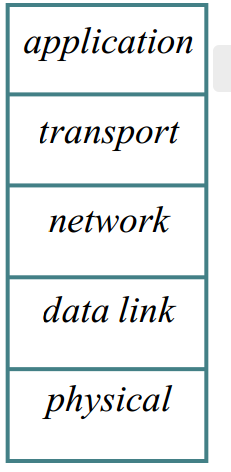 Application layer Overview of TCP/IP(4) Used to Implement an application over the network E.