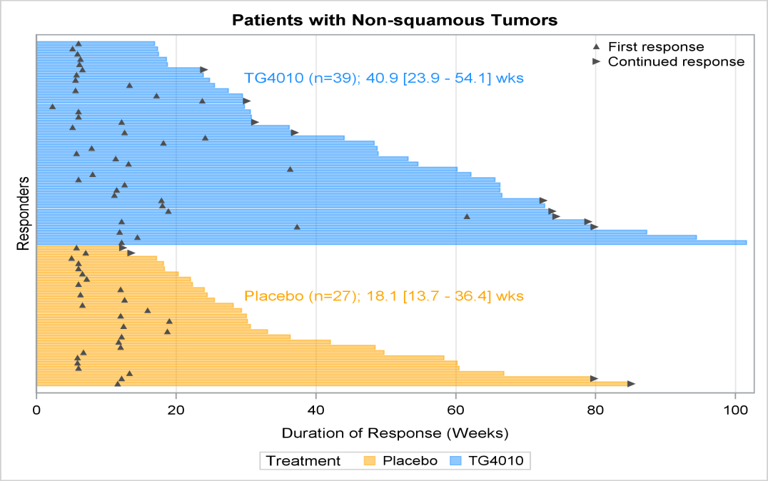 TG4010: PHASE 2B TIME TRIAL RESULTS Response Rate and Duration of Response Overall population (n) ORR Median duration of response (wks) Non-squamous (n) ORR Median duration of