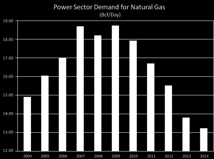 Projected Use of Natural Gas in Texas Texas currently uses more natural gas for electric generation than any other state But ERCOT projects 35.