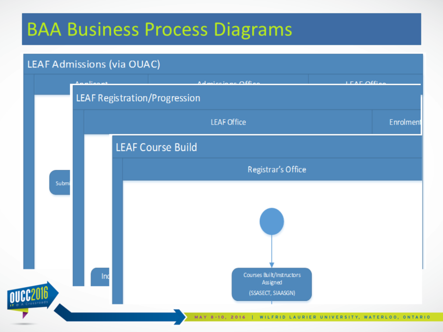 Business Process Diagrams are designed to show o the details of a function from a very high-level view o in a layered format o and without