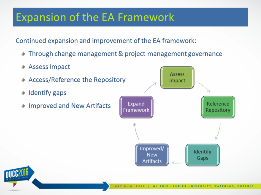 We intend to expand the EA framework o Organically o Through Change-Management and PM Governance o Delivering the required architectural