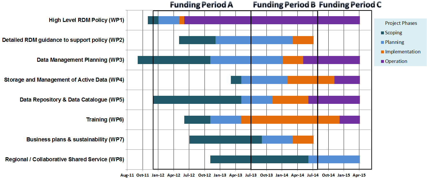 Started, but not yet complete Not yet started The timing of the eight work packages is laid out in the following Gantt chart. Funding 7.