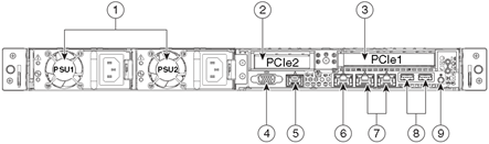 Rear view Below is an illustration of the unit's rear view and a list of the LEDs and components available.