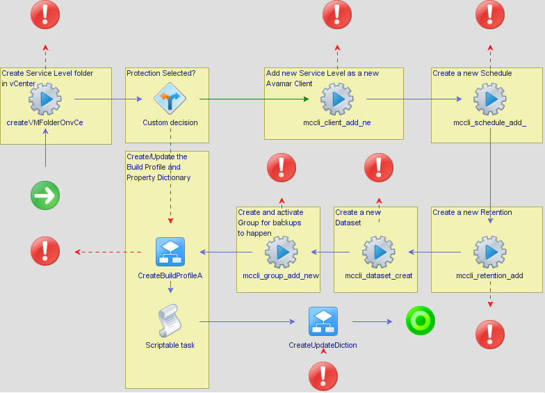 workflow to create a backup service level describes the creation of a new vcenter
