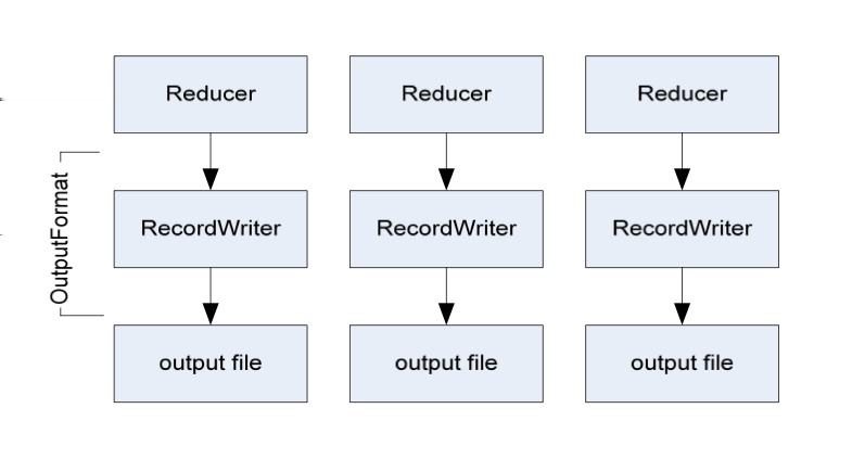 Hadoop MapReduce in details Writing the Output