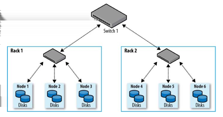 Hadoop Deployments Cluster Specification: Network